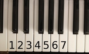 Chord Progression Piano