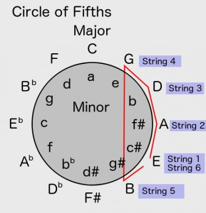 Guitar String on Circle of Fifths