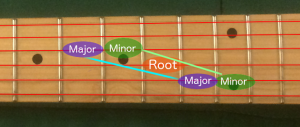 Guitar Method Chord Type