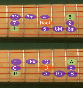 Guitar Method for Easy Progression Mapping